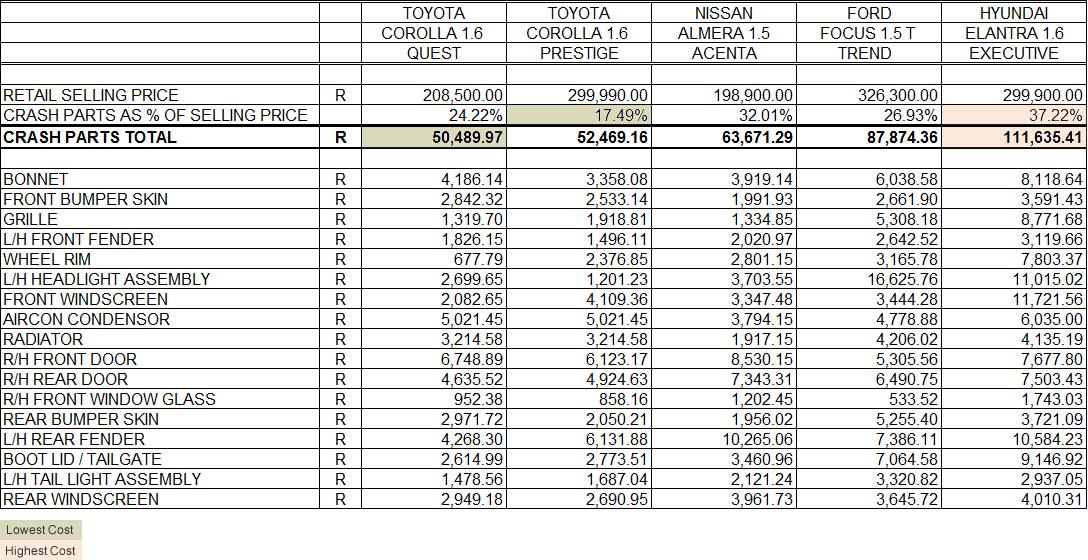 Toyota Corolla 1.6 Quest vs Toyota Corolla 1.6 Prestige vs Nissan Almera 1.5 Acenta vs Ford Focus 1.5T Trend vs VW Golgf GTI - which is the cheapest to insure?