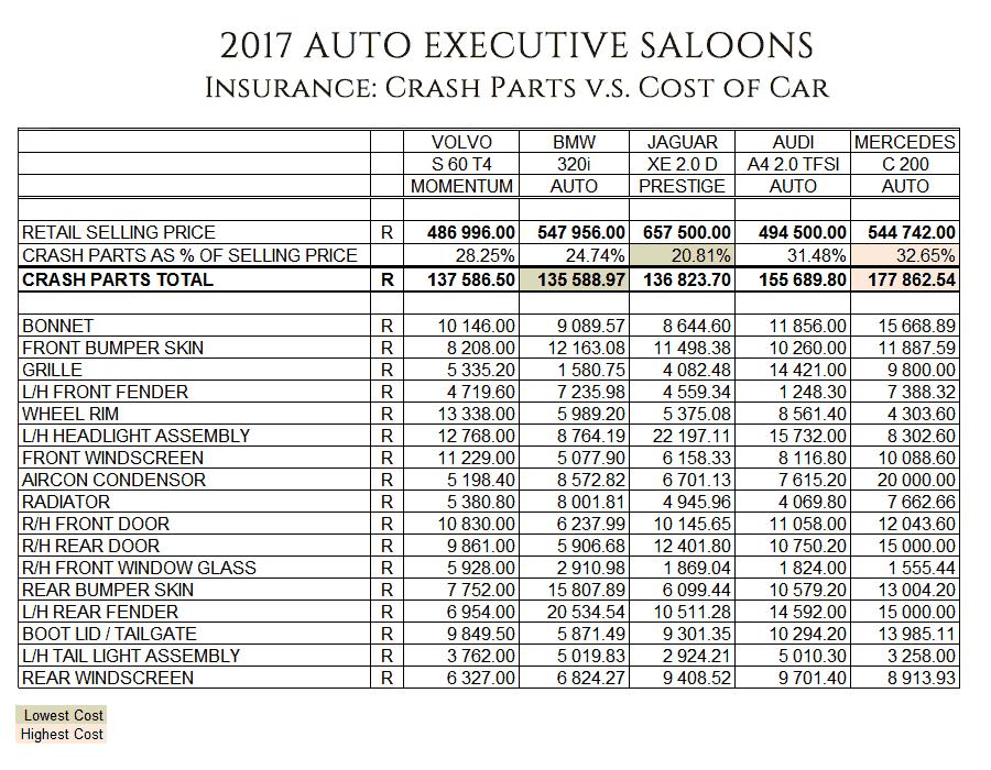 BMW vs Audi vs Mercedes vs Volvo vs Jaguar - which is the cheapest to insure?